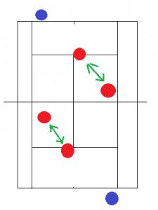 ダブルスの前衛の動き方